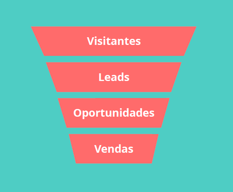 O que é funil de marketing e funil de vendas